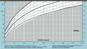 Percentiles Fundación Orbegozo